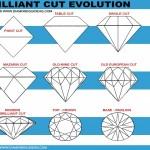 تاریخچه و مراحل برش های الماس