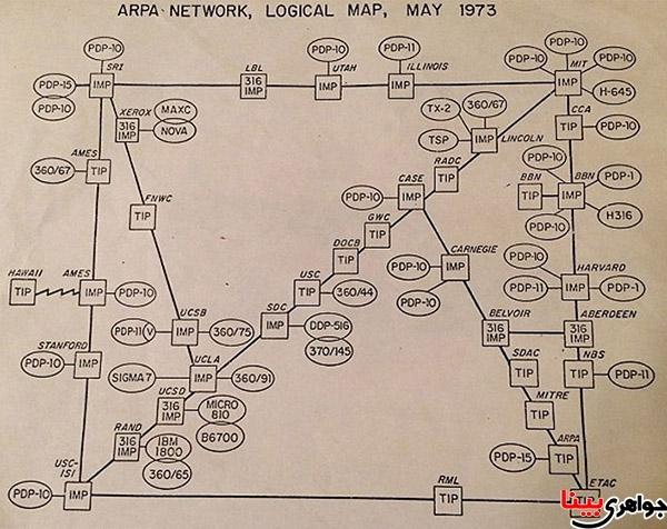 اینترنت در سال 1973